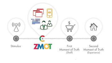 Zero Moment Of Truth Model