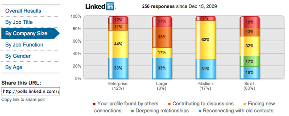 Linkedin Business Development Poll Results By Company Size