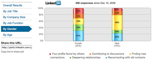 Linkedin Business Development Poll results by gender