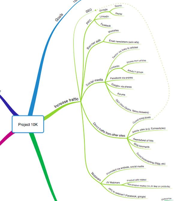Traffic Mindmap