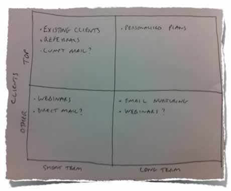 Client Categorisation Matrix Example