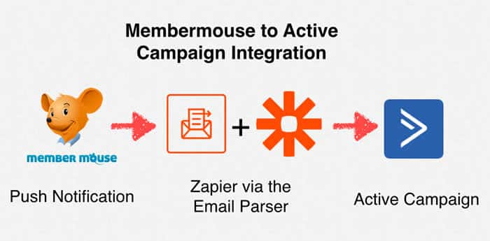 The Definitive Guide to Memberium Activecampaign
