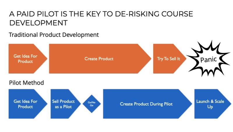 Using a paid pilot to de-risk course development